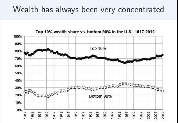 Wealth_always_concentrated_saez_zucman