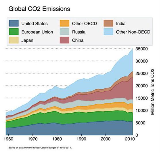 Global_co2_emissions_yale_climate