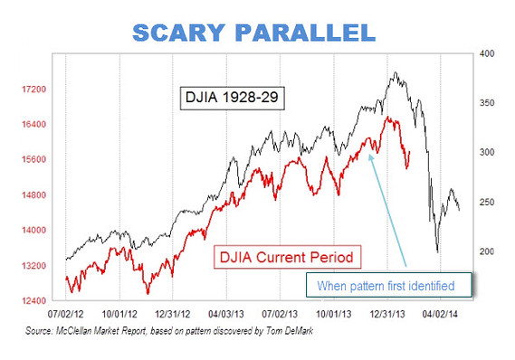 Scary_parallel_stock_market