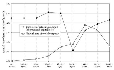 Piketty_growth_versus_rate_of_return