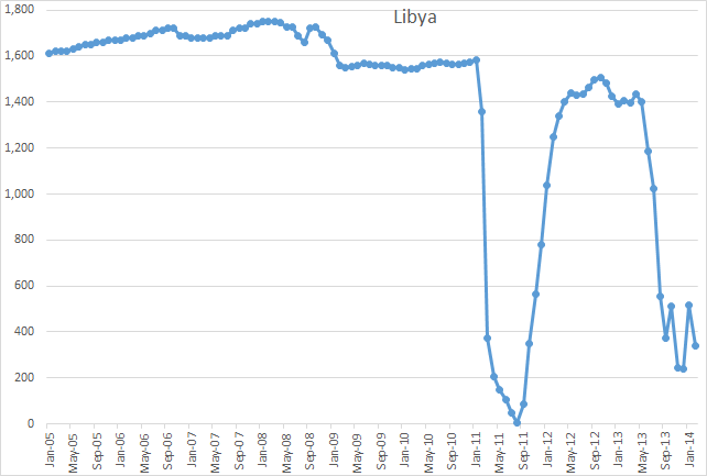 Libya_production_2014