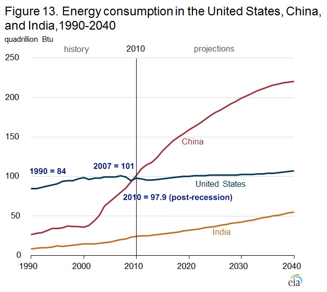 Eia_us_india_china_energy_consumption_projections_edit