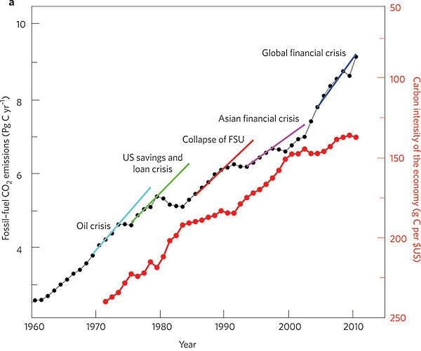 Global_emissions_nature_climate_change