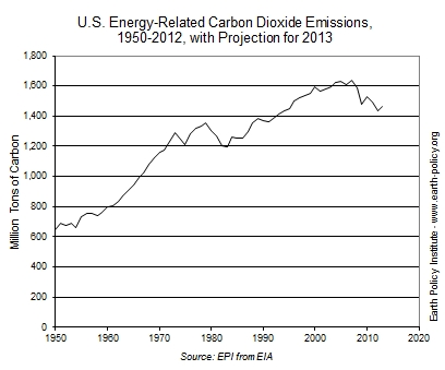 Us_co2_emissions_earth_policy