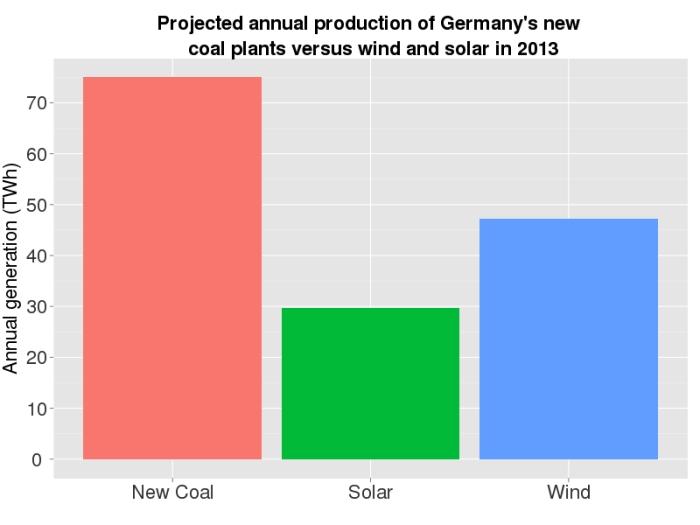 Germany_coal_renewables