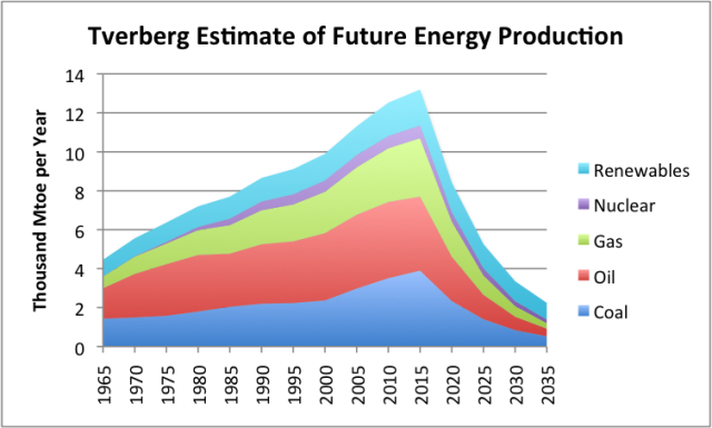 Tverberg-estimate-of-future-energy-production