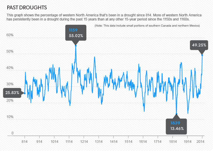 Western_north_america_past_droughts