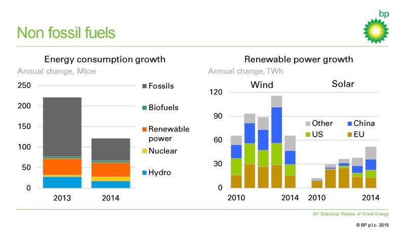 Global_slowdown_energy_growth_bloomberg