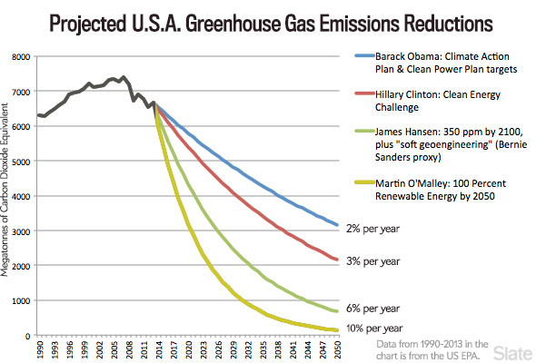 Us_emissions_historical_projected_slate