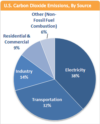 Us_emissions_by_sector_epa