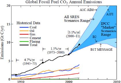 Global-fossil-fuel-emissions-scribbler