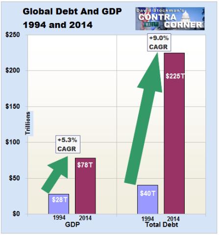 Global_debt_gdp_stockman