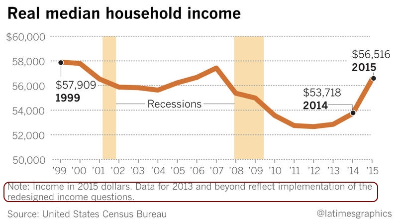 La-times-household-income