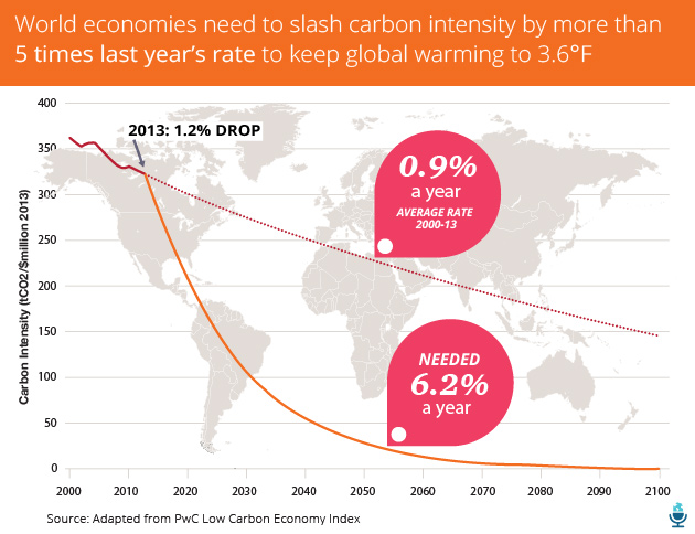 Climate_pwh_required_carbon_intensity_decreases