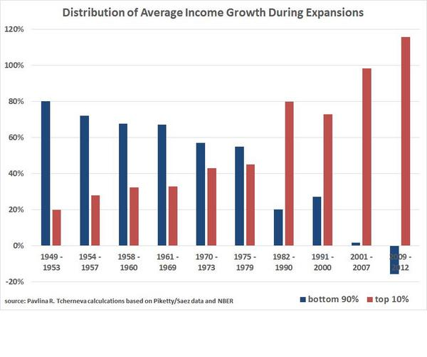 Income_distribution_during_expansions