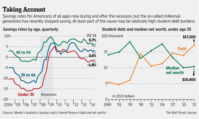 Millenials_savings_rate