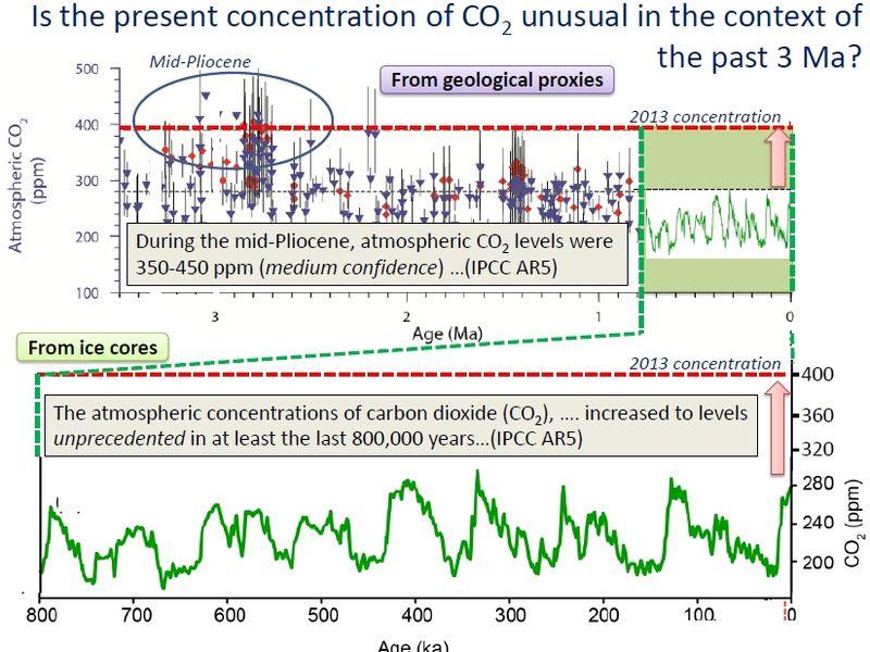 Pliocene_co2_concentrations