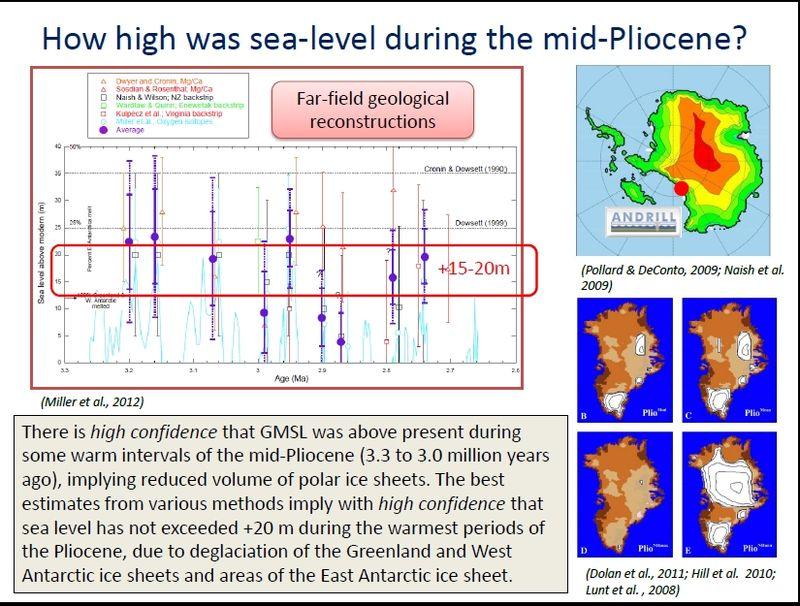 Pliocene_sea_level
