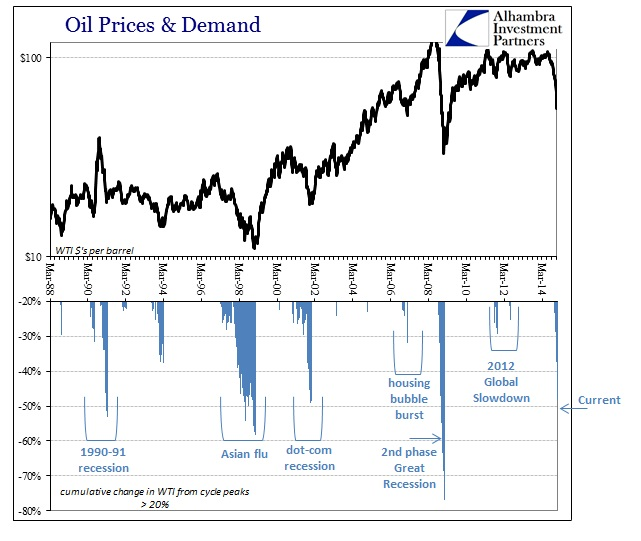 Oil_price_demand_alhambra