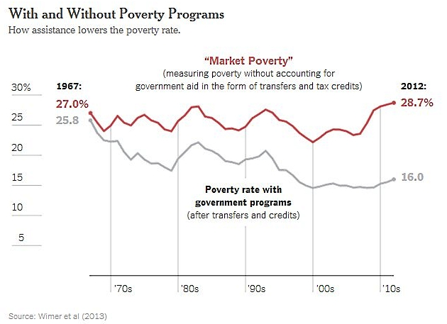 Market_poverty_us