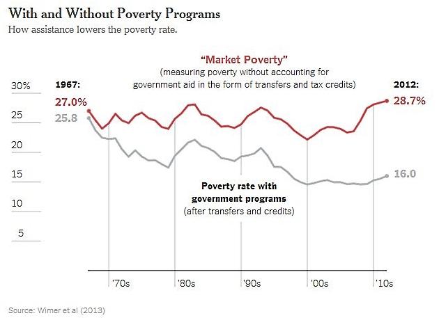 Market_poverty_us