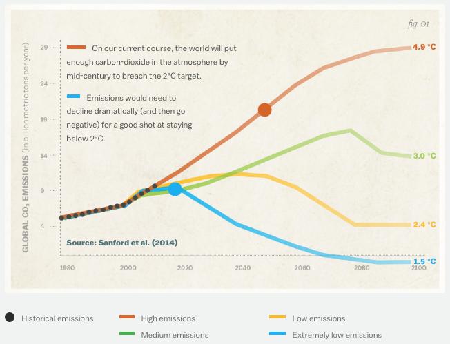 Ipcc_emissions_scenarios_targets