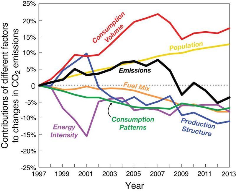 Us_emissions_decline_contributing_factors