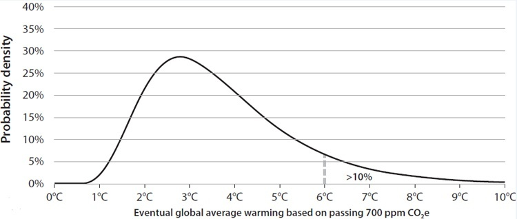 Notes On Climate Risk Decline Of The Empire
