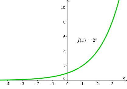 Exponential_function_two_to_x