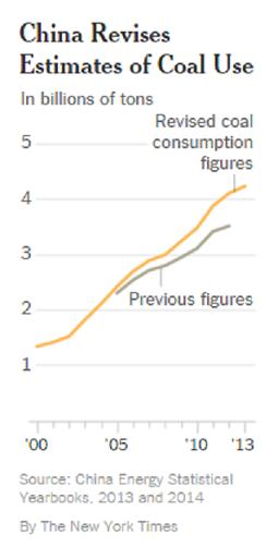 China_revised_coal_burning_nytimes