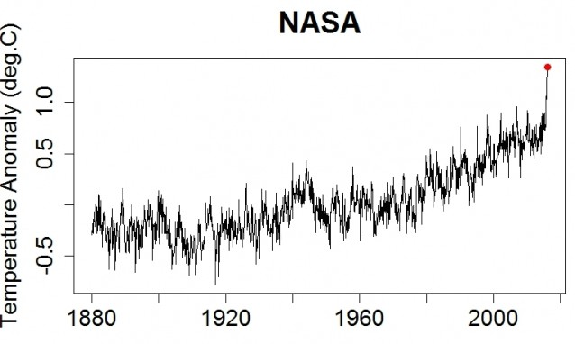 NASA-2-16-temperature-anomaly