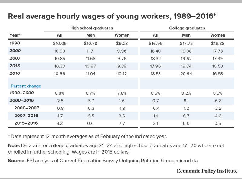 Epi_real_hourly_wage_young_workers
