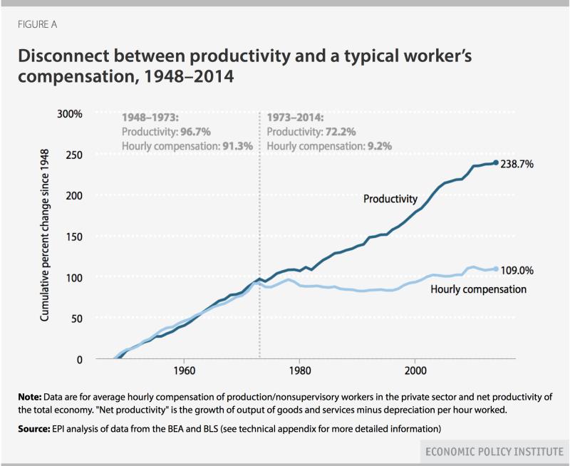 EPI_productivity_compensation