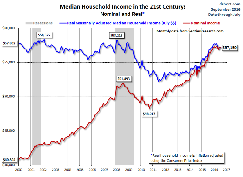 Sentier_median_household_income_21st_century