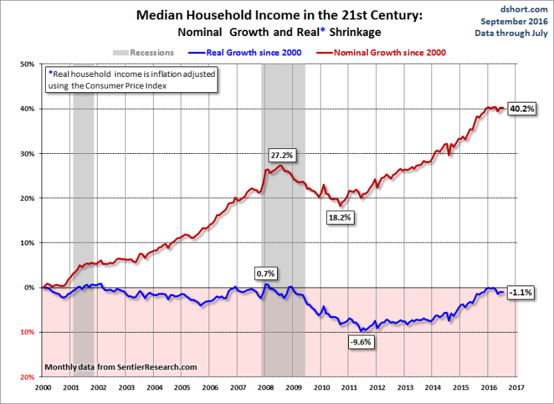Sentier_median_household_income_percent_change
