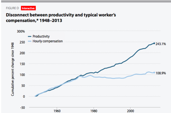 Wages_productivity_to_2013