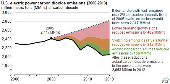 Eia_us_emissions_decline_2015
