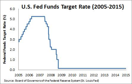 Fed_funds_rate_2005_2015