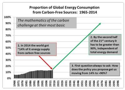 Pielke_carbon_free_energy_paris