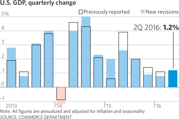 Us_gdp_quarterly_change_2013_1016