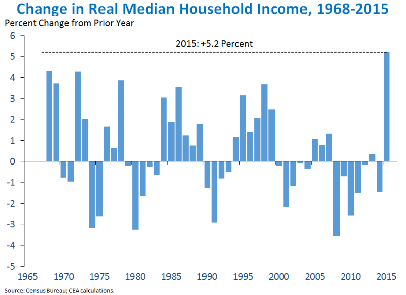 Whitehouse_household_income_percent_change