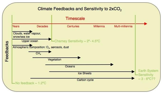 Climate_sensitivity_part_1_real_climate