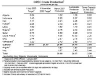 Opec_crude_production