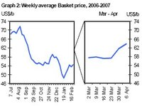 Opec_basket_price