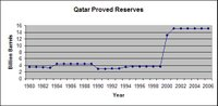 Qatar_proved_reserves