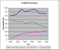 Us_eor_production