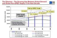 Pfc_oil_forecast_2006_2