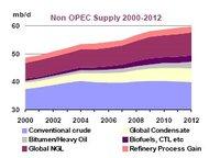 Iea_non_opec_liquids_supply