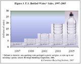 Us_bottled_water_sales