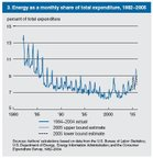Energy_expenditures